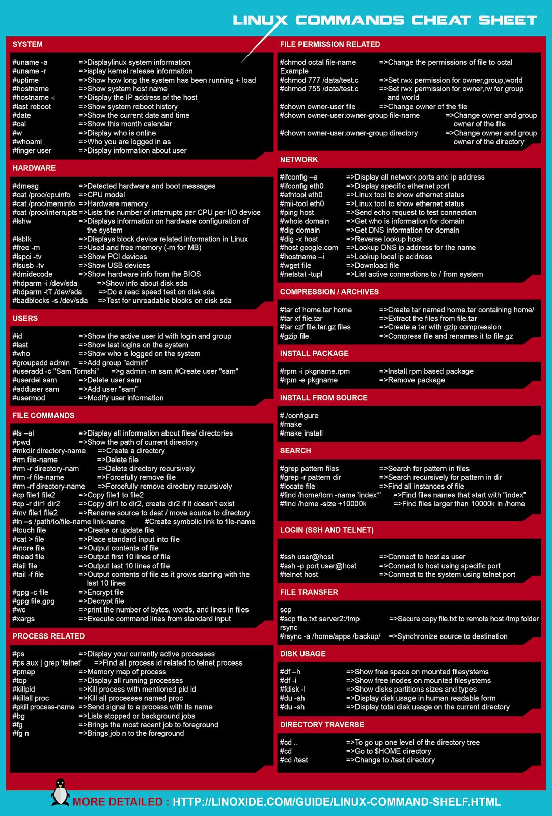 Ayuda de memoria de comandos de Linux