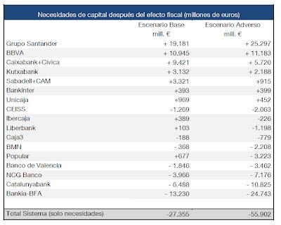 Necesidad de liquidez de la Banca Española según el Gobierno