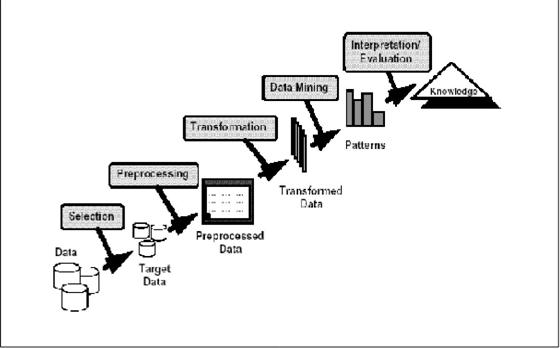 Data mining tahap tahapan knowladge discovery in database kdd knowledge discovery in databases kdd adalah keseluruhan proses non trivial untuk mencari dan mengidentifikasi pola pattern dalam data dimana pola yang ccuart Choice Image