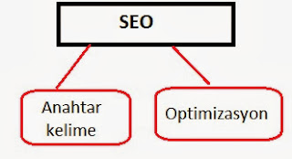 site içi seo optimizasyon