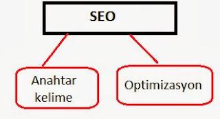 site içi seo optimizasyon