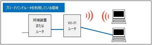 ルータ(無線LANルータ)を使用している環境でインターネットに接続できなくなった場合