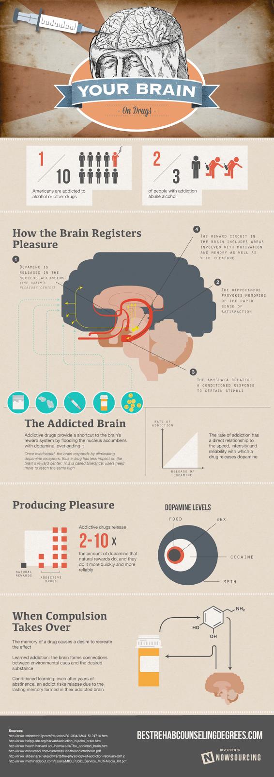 Bagaimana Otak Boleh Menyebabkan Ketagihan Dadah dan Alkohol?