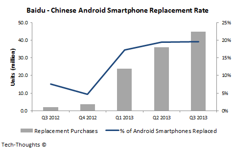 Baidu - Android Replacement Rate