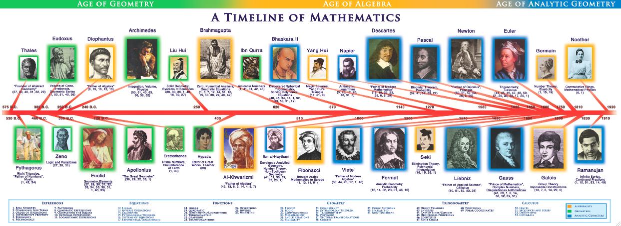 father of algebra