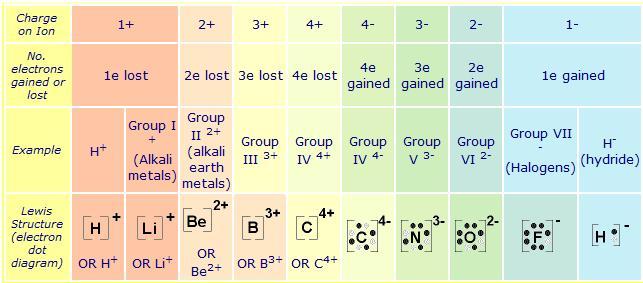 Chemistry 11  Electron    Dot       Diagrams
