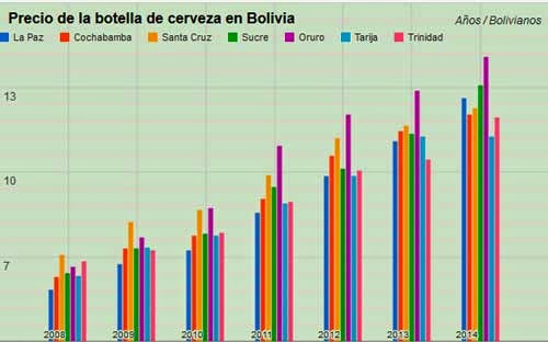 La cerveza más cara está en Oruro y la más barata en Tarija