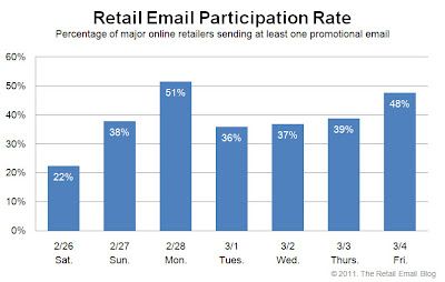 Click to view the Mar. 4, 2011 Retail Email Participation Rate larger