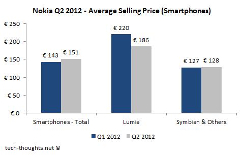 Nokia Lumia Smartphone ASP Lumia