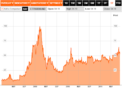 Bloomberg U.S. 10-Year Treasury CDS Spread, 10 August 2011