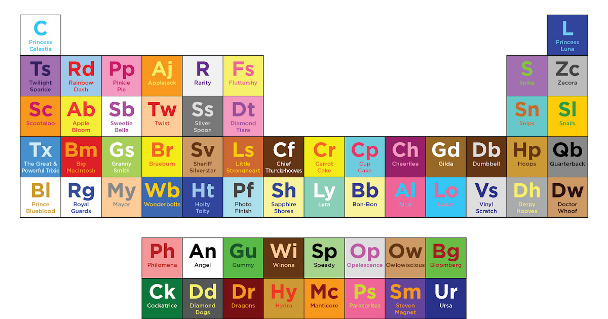 Equestria Daily Mlp Stuff Periodic Table Of The Elements Of Harmony