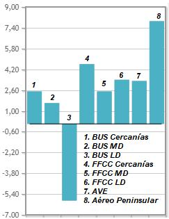 Nº de viajes terrestres: Media anual de crecimiento en lo que va de año (Ene-Sept)
