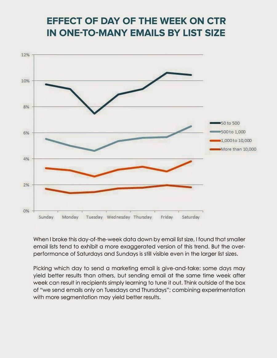 Báo cáo về email 2014 - hiệu quả gửi email theo khối lượng danh sách và thời gian