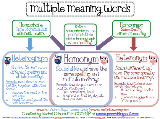 Multiple Meaning Words List 3rd Grade nyla s crafty teaching – Words with Multiple Meanings Worksheet 3rd Grade