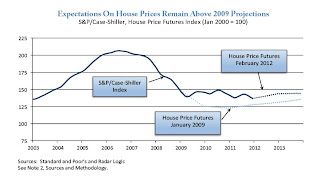 House Prices and Futures