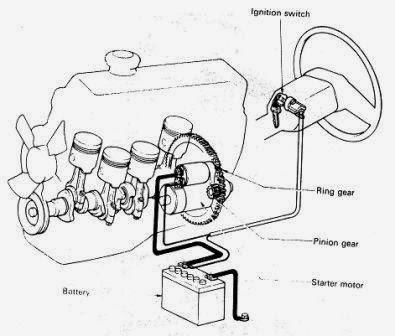 Fungsi Sistem Starter dan Komponen-komponennya