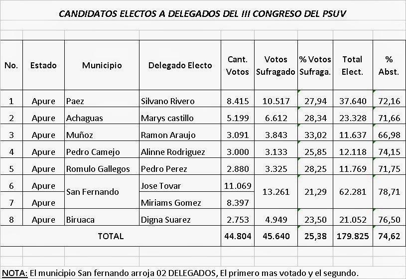 EL DATO: Resultados del PSUV este fin de semana en Apure