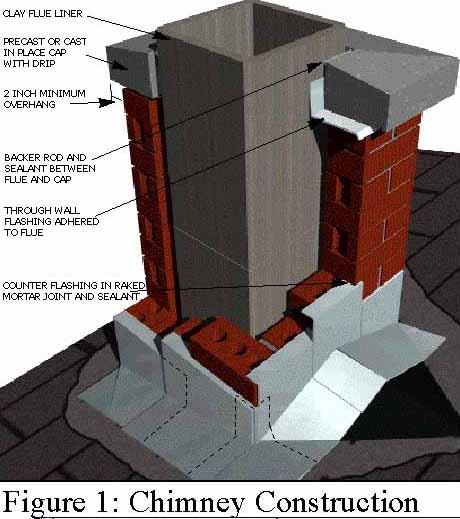Brick Chimney Construction