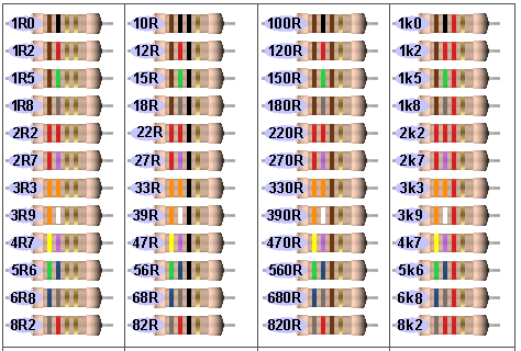 Tabela Peri 243 Dica Das Cores Dos Resistores Curso De Eletronica Digital