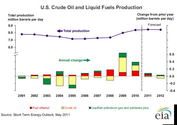 Mish S Global Economic Trend Analysis Oil Supplies Surge