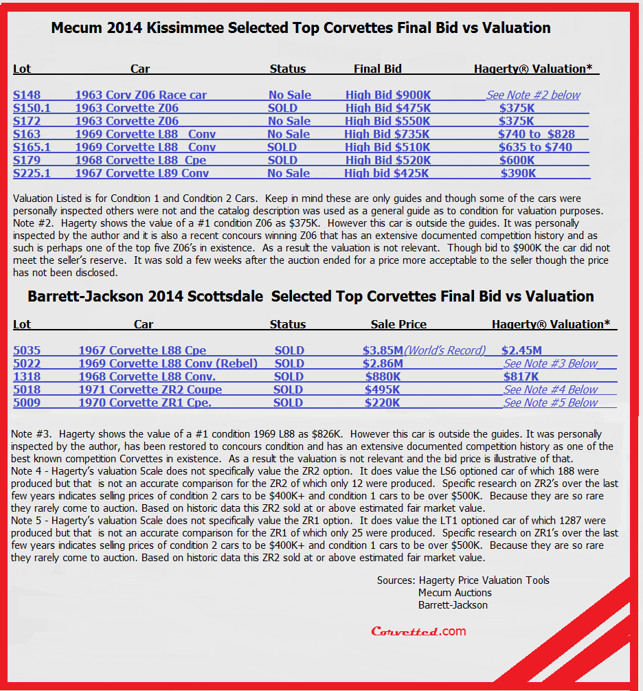the Revenant: Deciphering the Confusing 2014 Corvette Collector Market