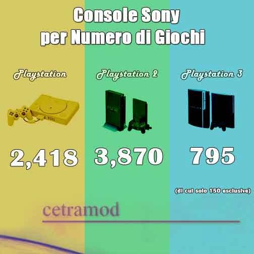 Console Sony numero di giochi