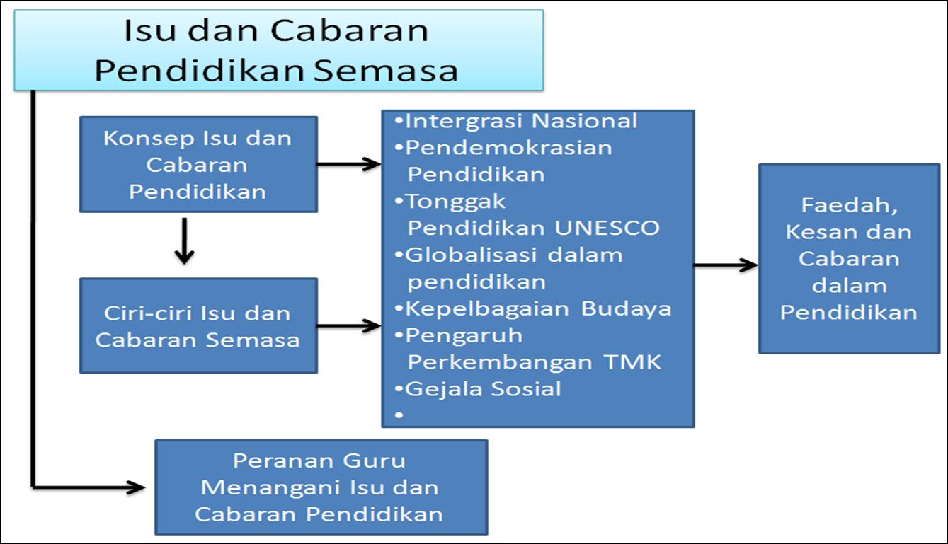 1 malaysia isu dan cabaran Cabaran dalam membina amalan 1 malaysia  konsep ini bertepatan dengan cita rasa rakyat malaysia dan sejajar dengan peruntukan yang  isu, kontroversi.