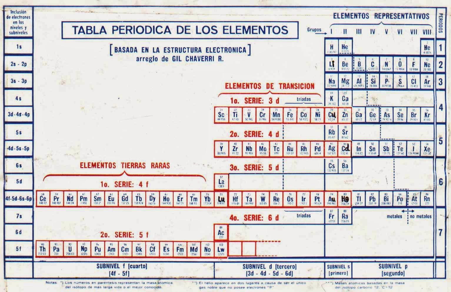 Aula virtual fisicoqu mica 2do a o escuela n 3015 for Ptable and r