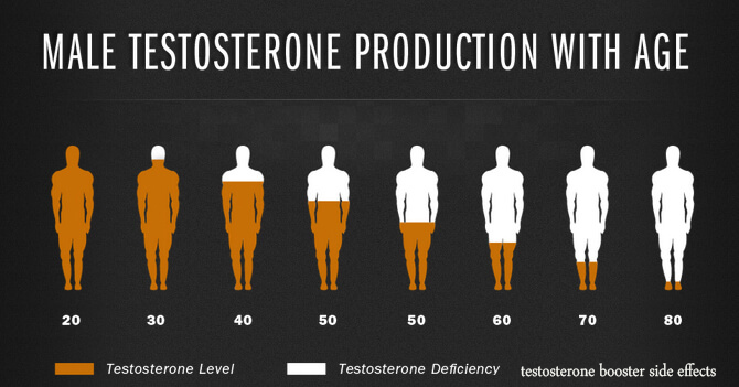 benefits of testosterone injections in men