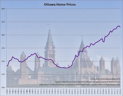 ottawa home prices chart, ottawa average home price, adjusted for inflation home prices in ottawa