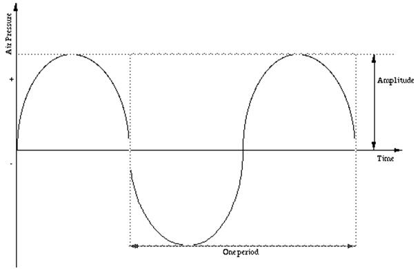 Gelombang Sinusoidal