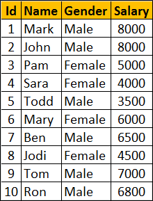 rank and dense_rank example