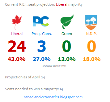 Current PEI projection