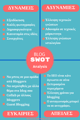 SWOT analysis for bloggers