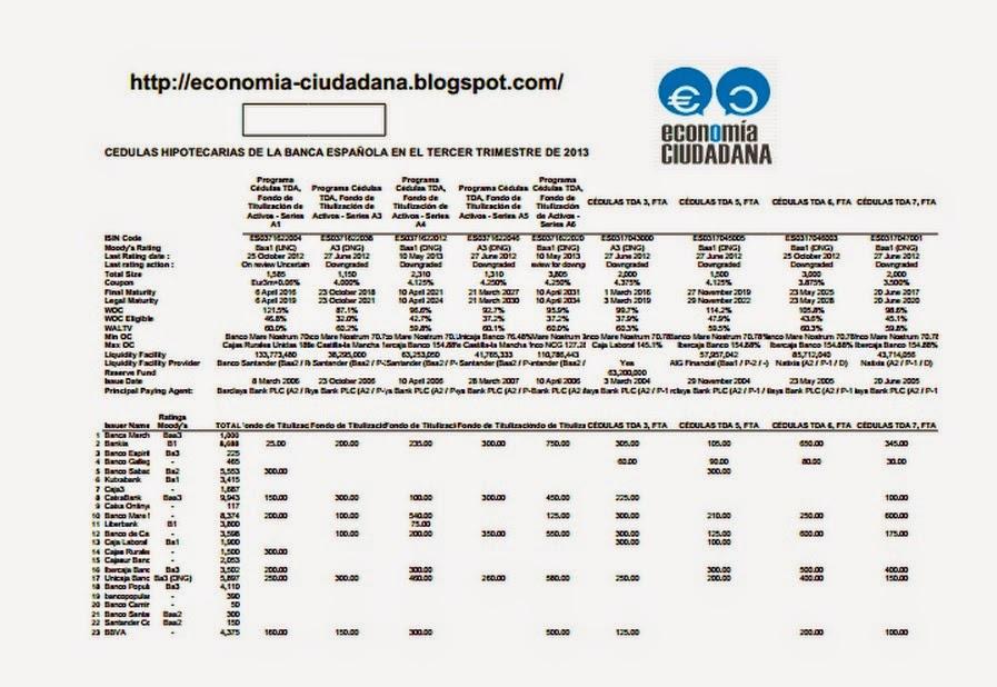 Cédulas Hipotecarias banca española Q2_2011_Q3_2013