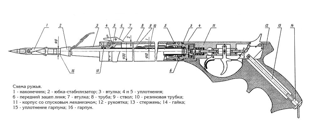 Принцип действия ружья