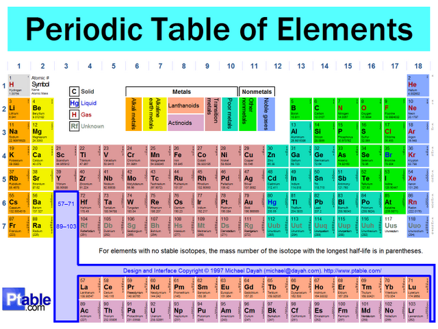 Organisasi Tabel Periodik Unsur Artikel Kimia