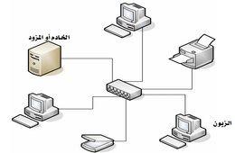 أساسيات شبكات الحاسب - Basics Networks