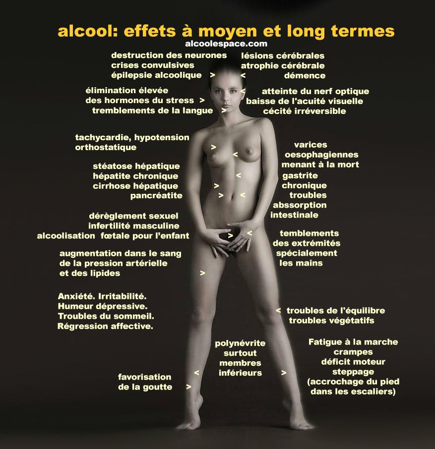 Les dangers de l'alcool consomm l'adolescence