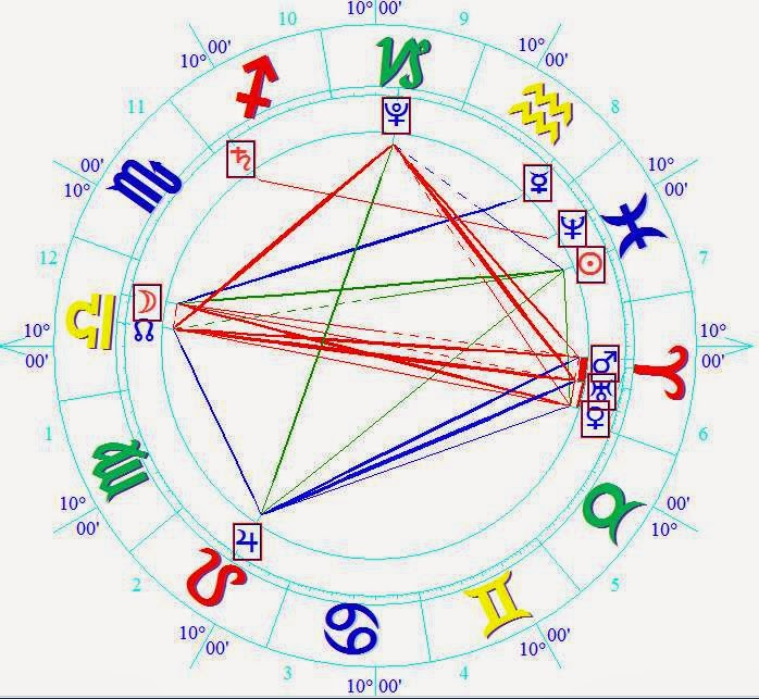 Natal Horoscope March 8, 2015 Horoscope Birth Chart Analysis