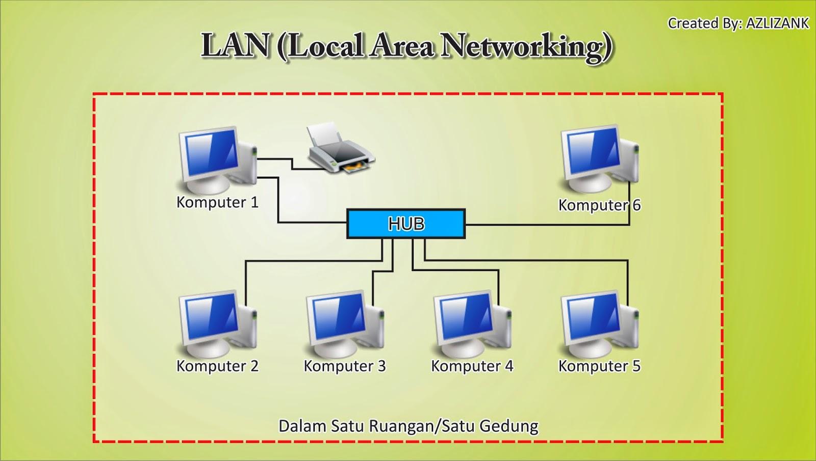 Sistem jaringan lan aplikasi komputer stiper sistem jaringan lan ccuart Gallery