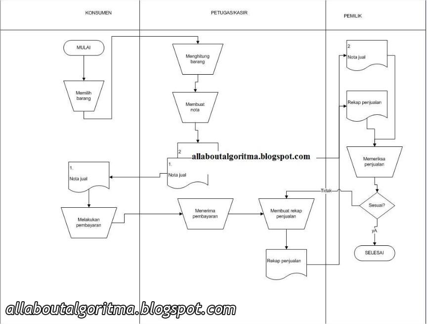 Analisa Dan Desain Sistem Flowchart Sederhana Sistem