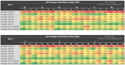 RUT Short Strangle Summary Win Rate
