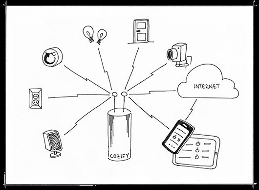 Cozify-kodinohjauksessa laitteet puhuvat toisilleen, IoT