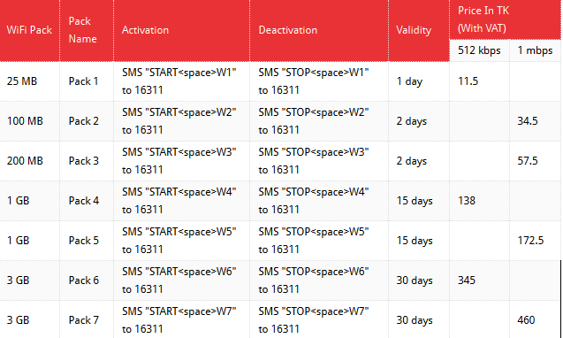 airtel-wifi-Packages-Plans