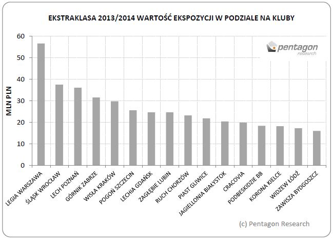 Szacowana telewizyjna wartość mediowa wszystkich marek-partnerów wyeksponowanych w kontekście aktywności danego klubu w Ekstraklasie w sezonie 2013/2014 - źródło: Pentagon Research
