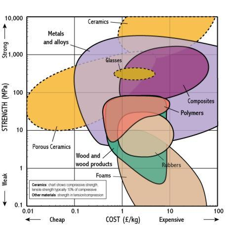 Home Energy Cost Comparison Of Building Materials