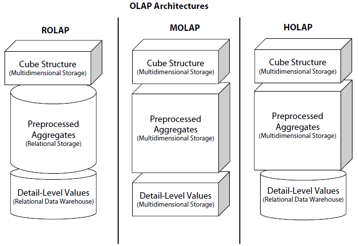 OLAP - ROLAP, MOLAP and HOLAP | Exploring Business Intelligence