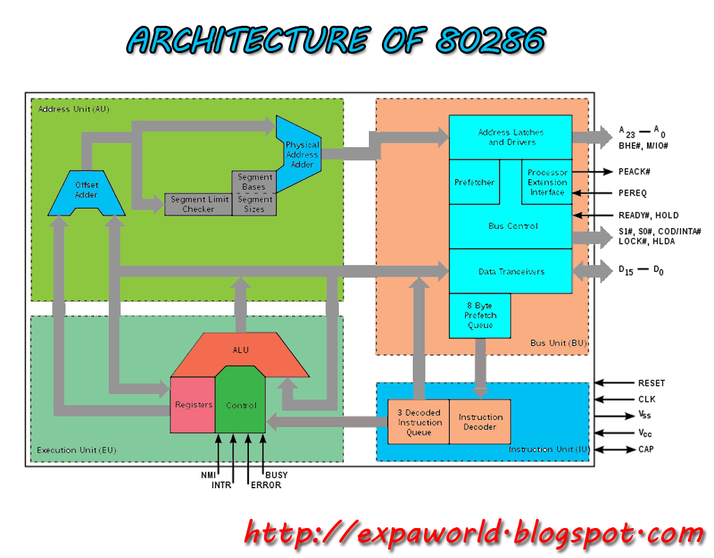 World of embedded intel 80286 for Architecture 8086