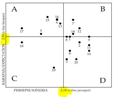Analisis kuadran harapan dan persepsi publik seta basri menulis terus setelah menaruh nilai 318 di sumbu x tariklah garis vertikal ke atas sehingga membelah kuadran menjadi sisi kiri dan sisi kanan setelah menaruh nilai 394 ccuart Image collections